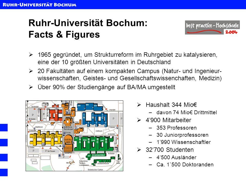 Ruhr-Universität Bochum: Facts & Figures