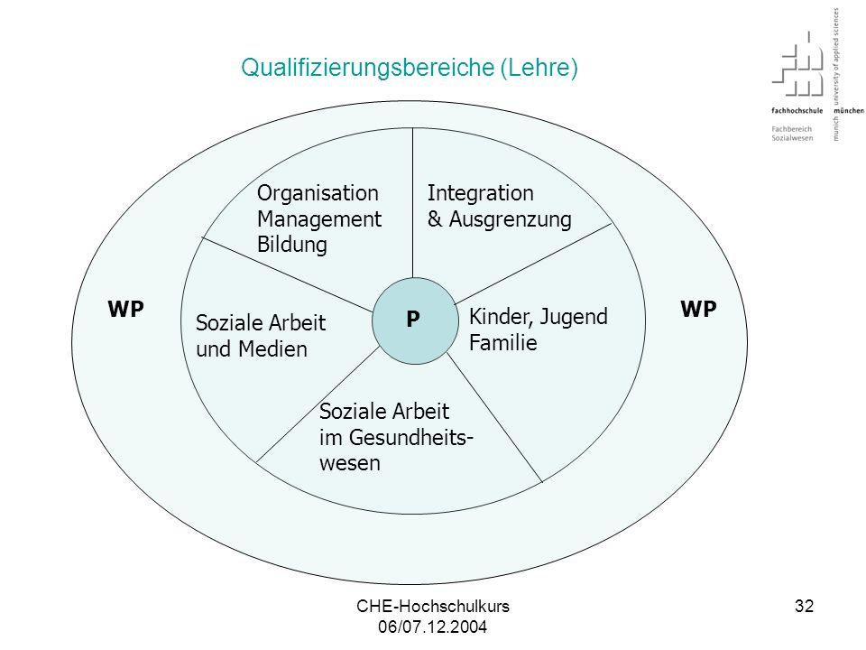 Qualifizierungsbereiche (Lehre)