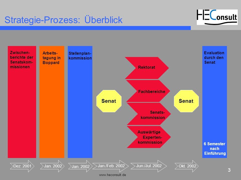 Strategie-Prozess: Überblick
