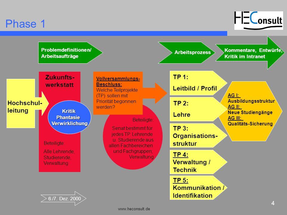 Phase 1 Zukunfts-werkstatt TP 1: Leitbild / Profil Hochschul- TP 2: