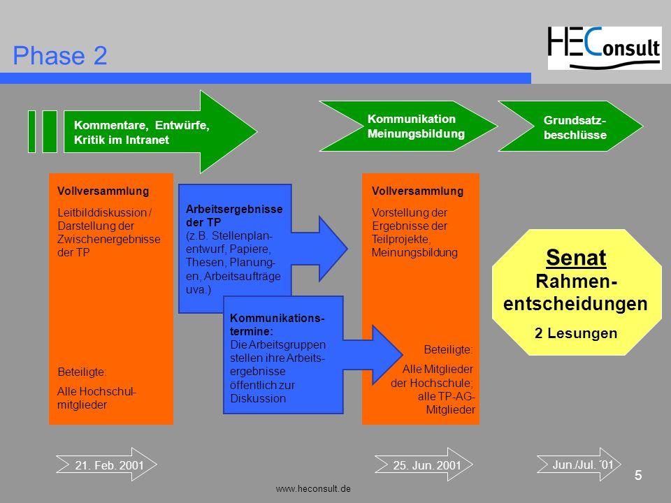 Phase 2 Senat Rahmen- entscheidungen 2 Lesungen Kommunikation