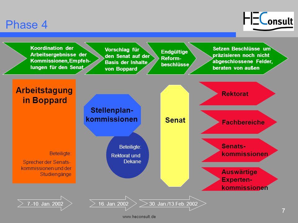 Phase 4 Arbeitstagung in Boppard Stellenplan- kommissionen Senat
