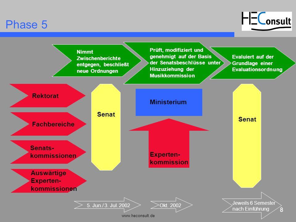 Phase 5 Rektorat Ministerium Senat Senat Fachbereiche Senats-