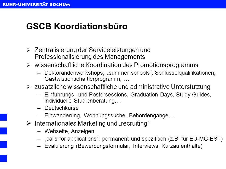 GSCB Koordiationsbüro