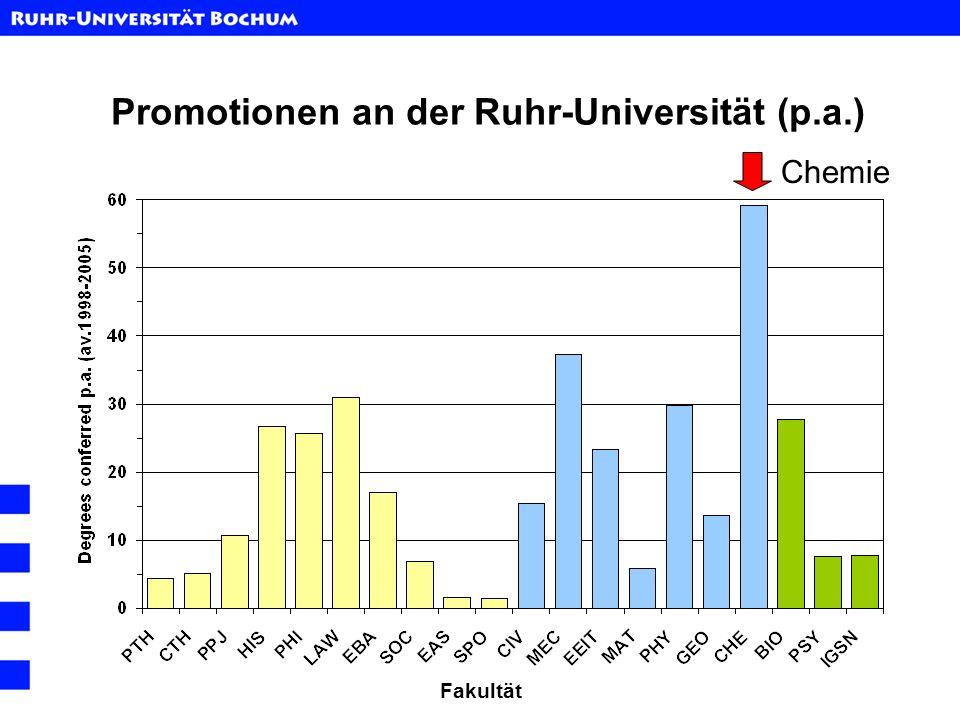Promotionen an der Ruhr-Universität (p.a.)