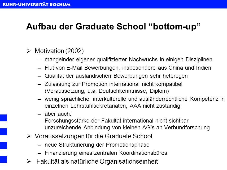 Aufbau der Graduate School bottom-up