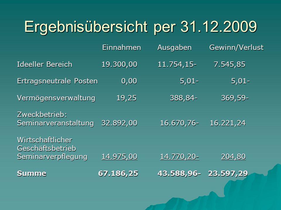 Ergebnisübersicht per 31.12.2009