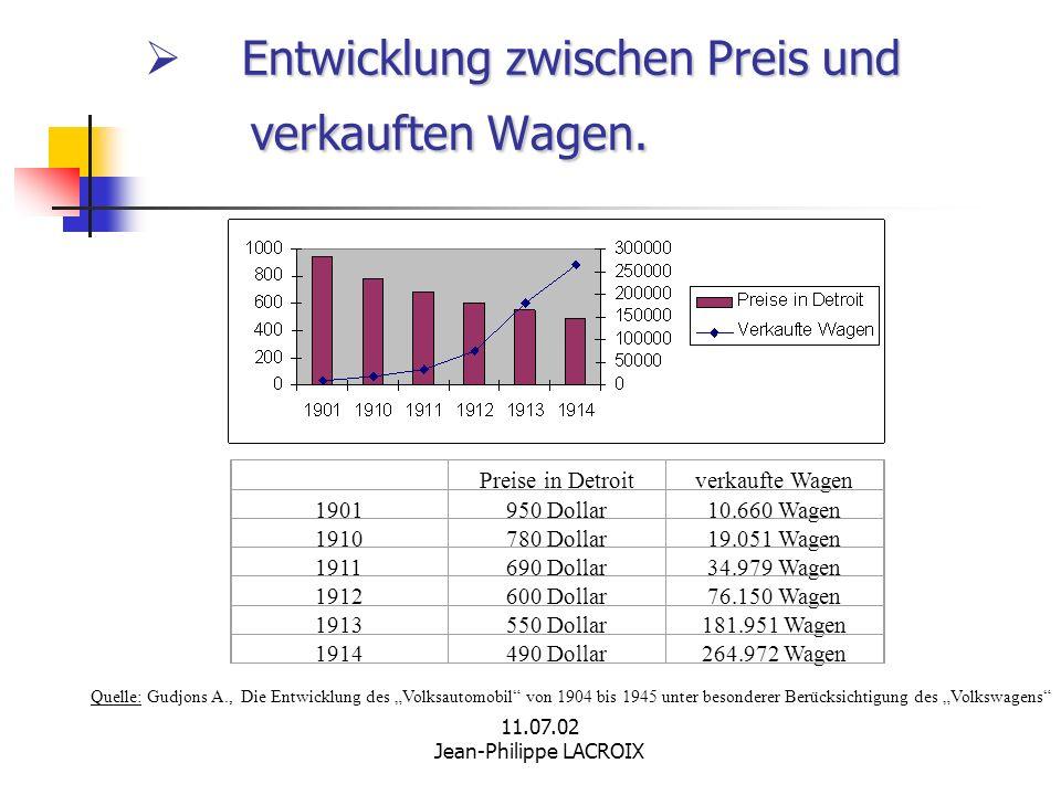 Entwicklung zwischen Preis und verkauften Wagen.