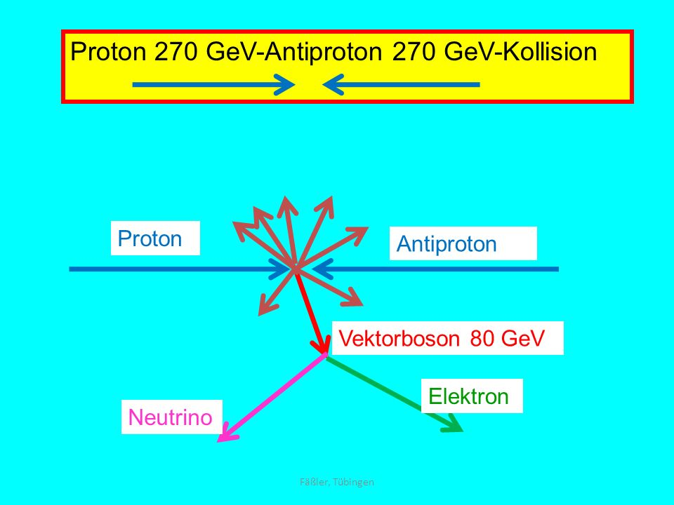 Proton 270 GeV-Antiproton 270 GeV-Kollision