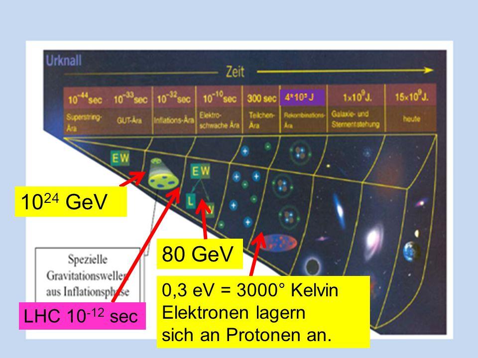 1024 GeV 80 GeV 0,3 eV = 3000° Kelvin Elektronen lagern