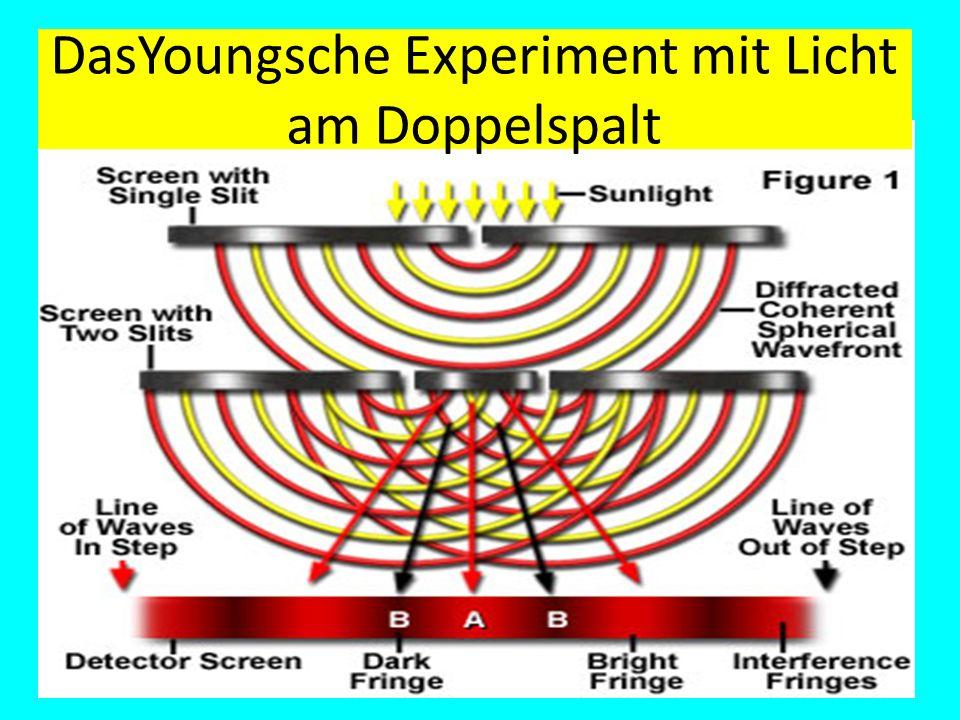 DasYoungsche Experiment mit Licht am Doppelspalt