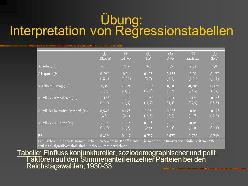 Übung: Interpretation von Regressionstabellen