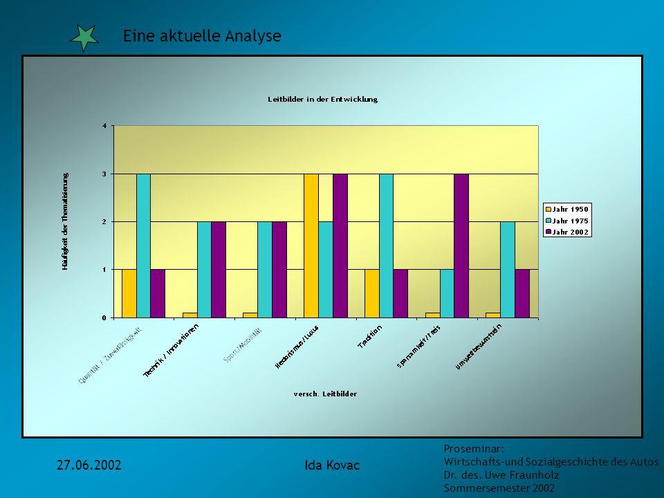 Eine aktuelle Analyse 27.06.2002 Ida Kovac