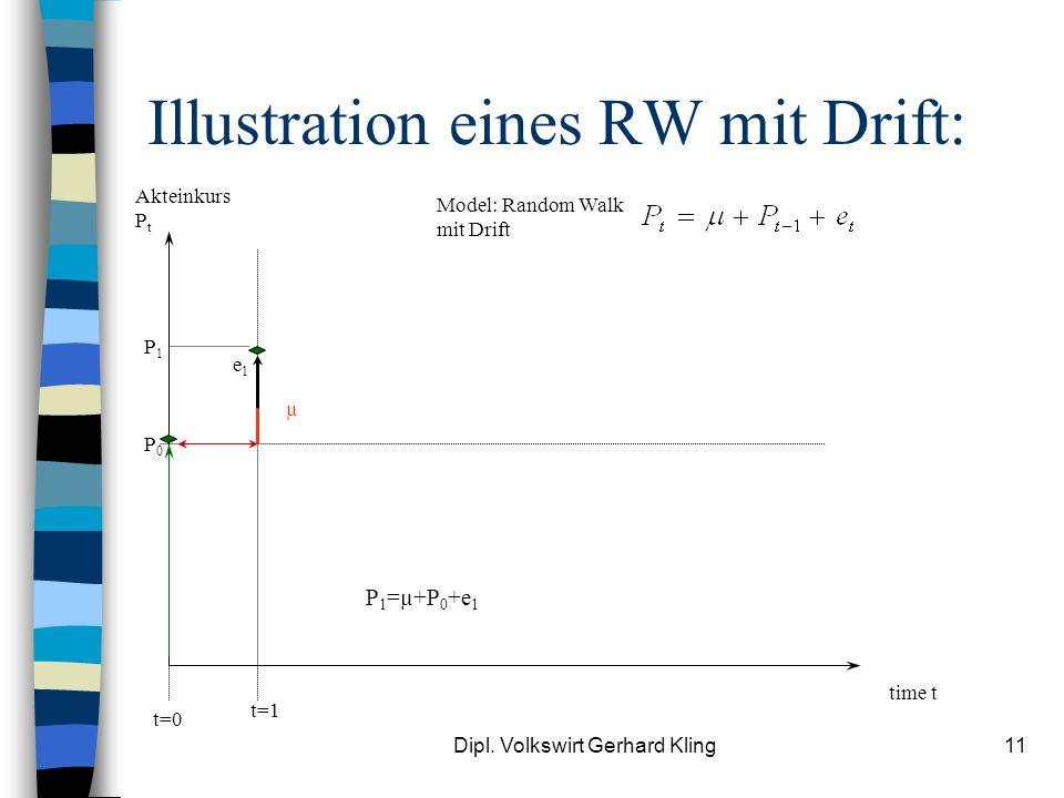 Illustration eines RW mit Drift: