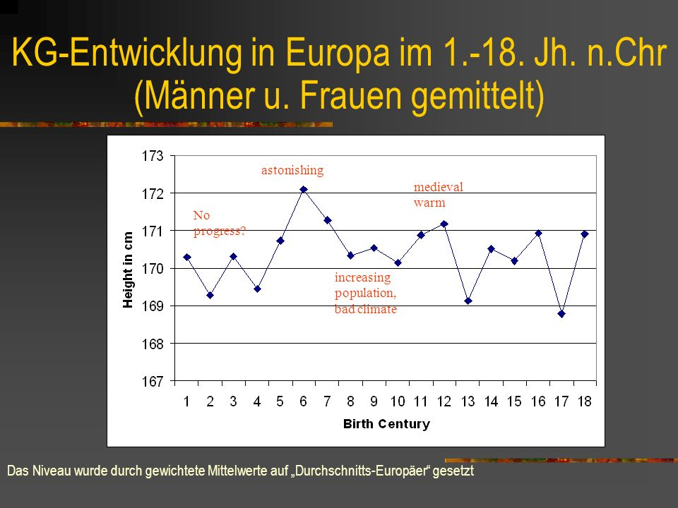 KG-Entwicklung in Europa im 1.-18. Jh. n.Chr