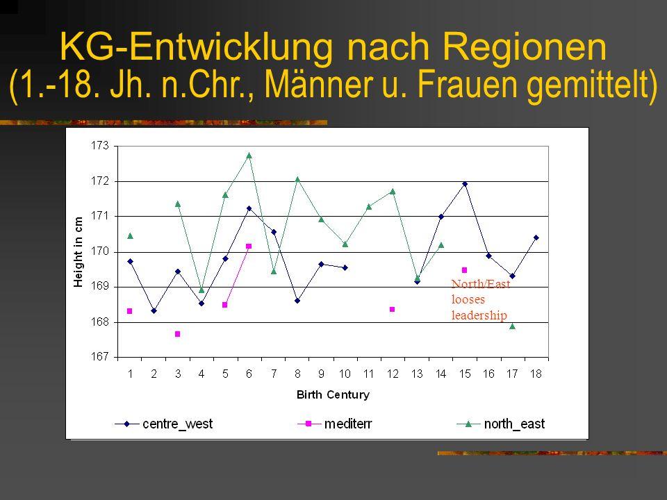KG-Entwicklung nach Regionen (1. -18. Jh. n. Chr. , Männer u