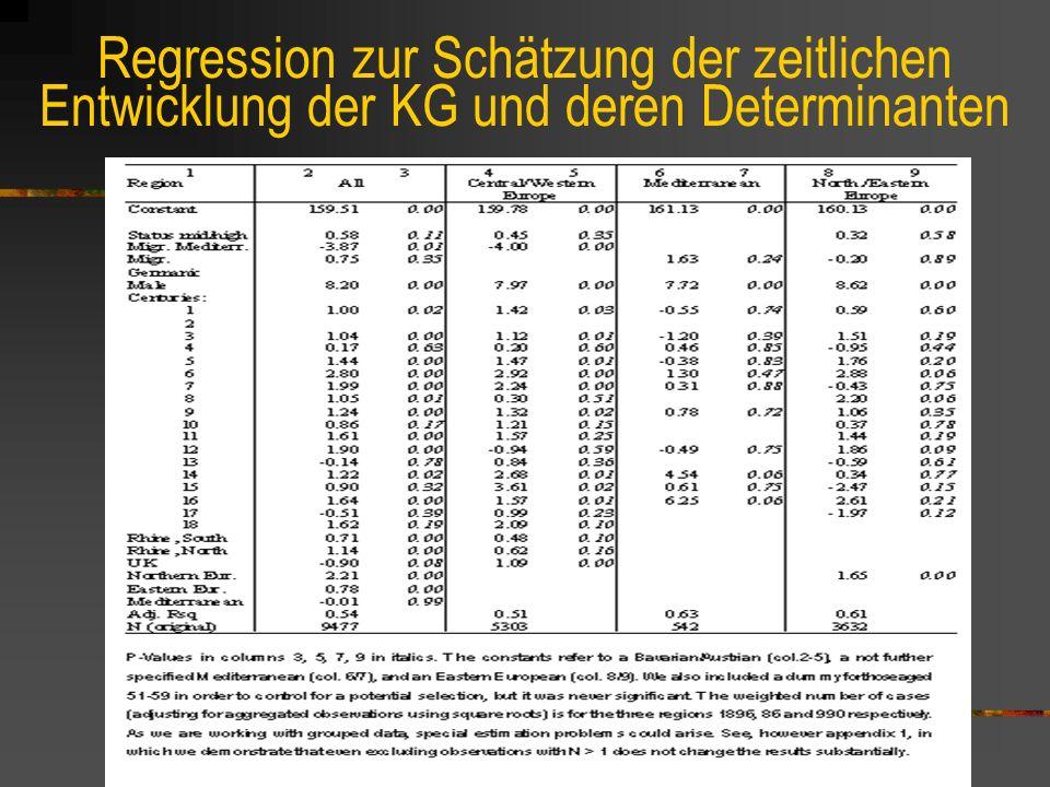 Regression zur Schätzung der zeitlichen Entwicklung der KG und deren Determinanten