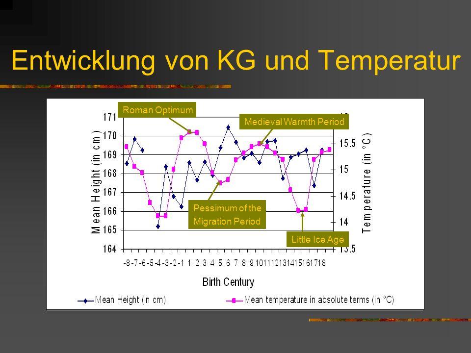 Entwicklung von KG und Temperatur