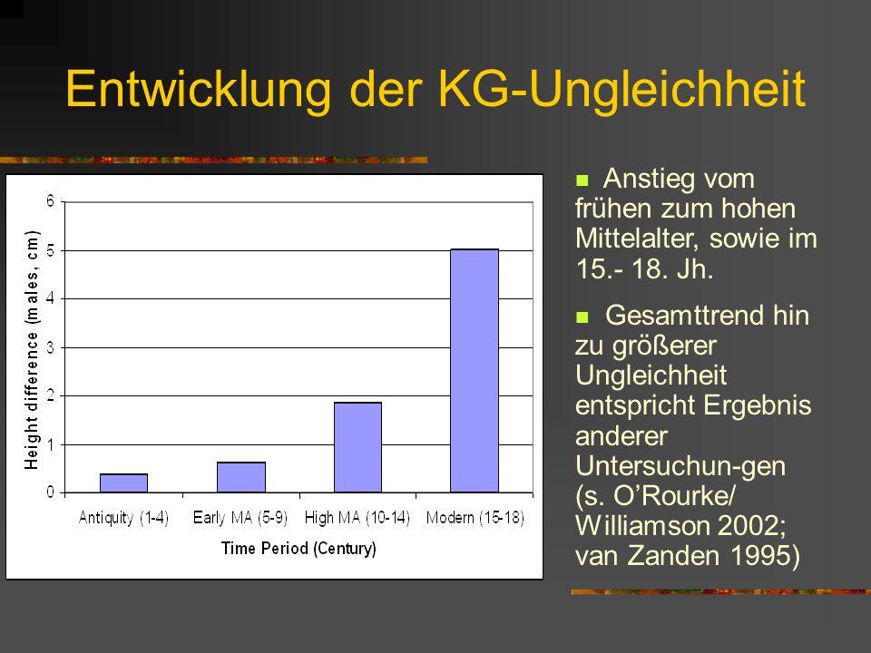 Entwicklung der KG-Ungleichheit