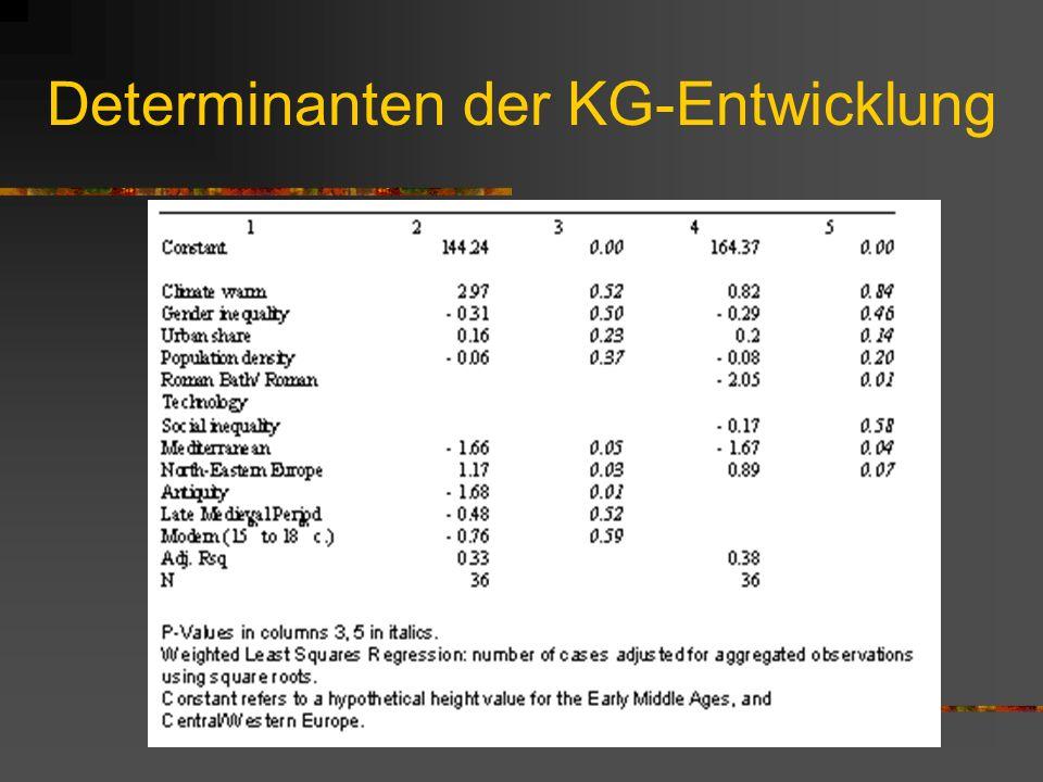 Determinanten der KG-Entwicklung