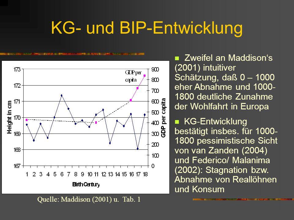 KG- und BIP-Entwicklung