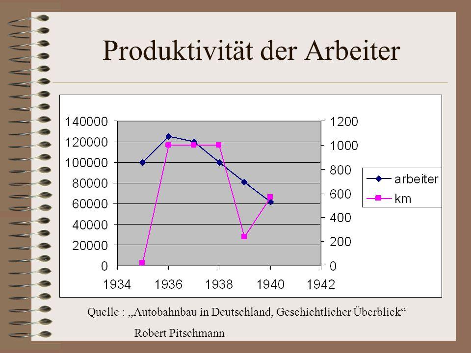 Produktivität der Arbeiter