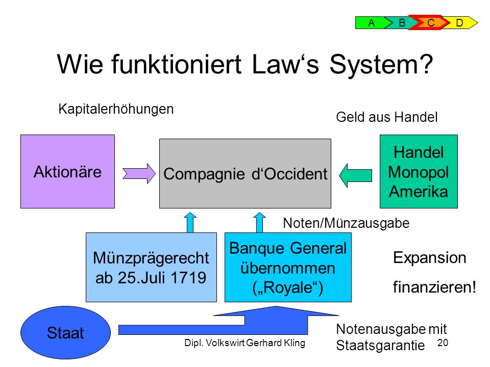 Wie funktioniert Law's System