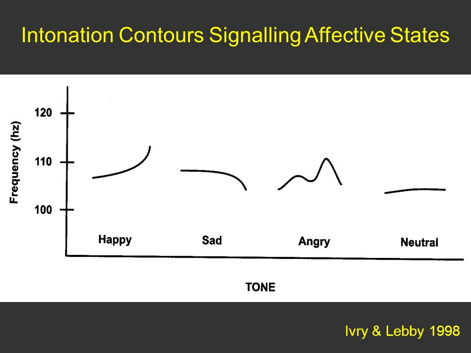 Intonation Contours Signalling Affective States
