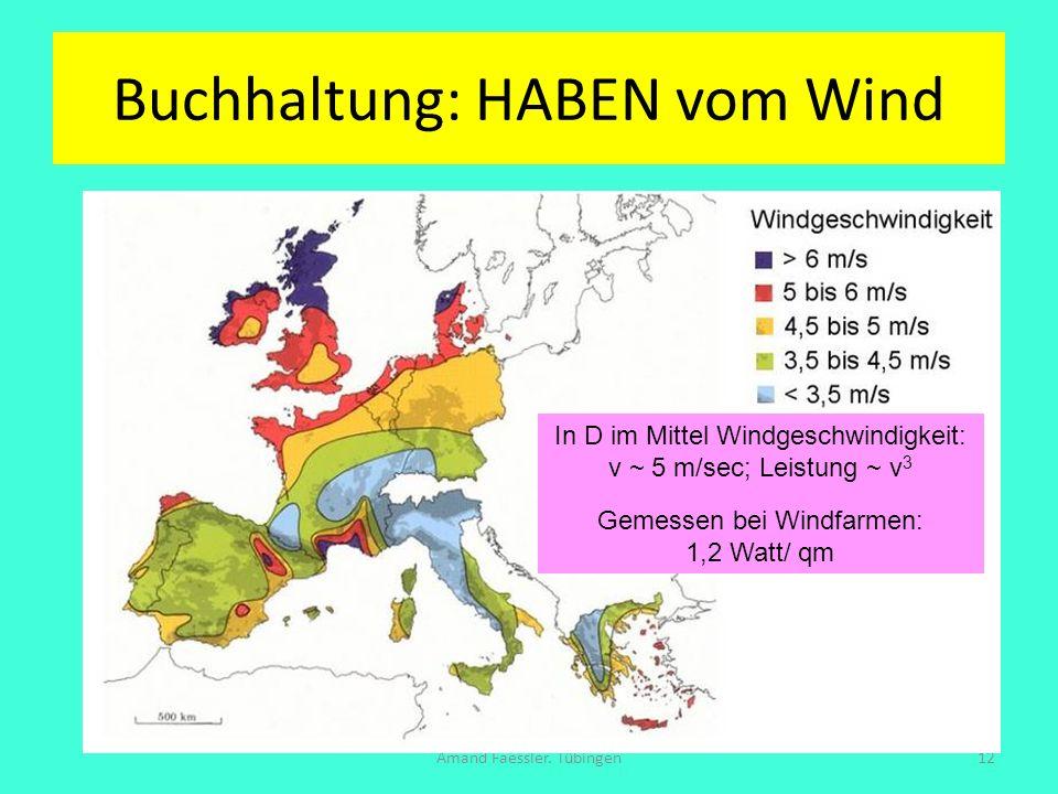Buchhaltung: HABEN vom Wind