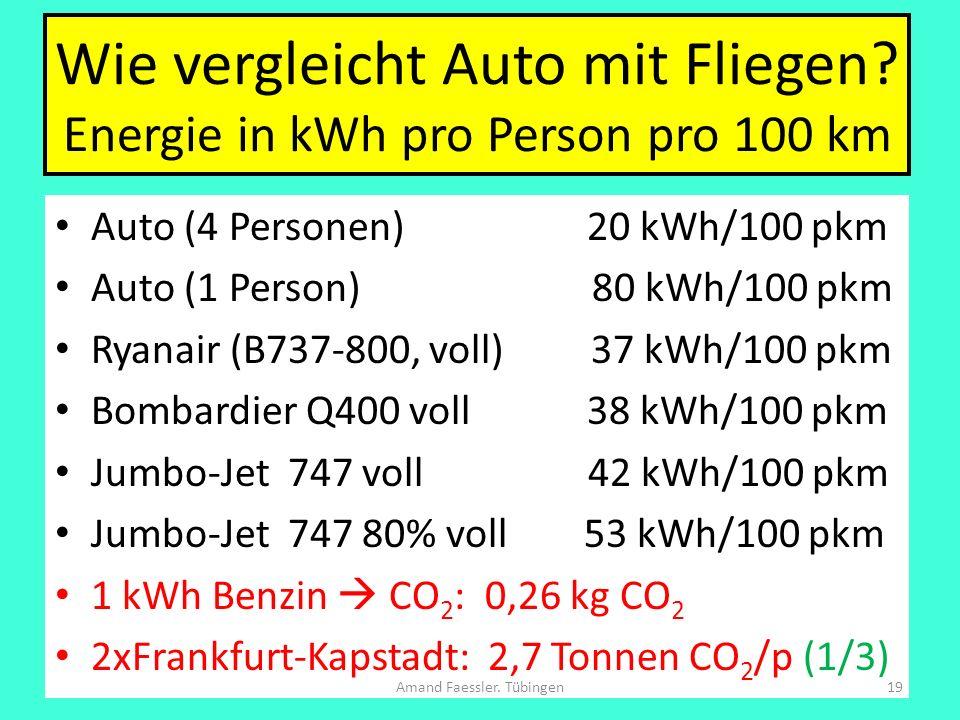Wie vergleicht Auto mit Fliegen Energie in kWh pro Person pro 100 km