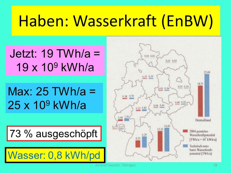 Haben: Wasserkraft (EnBW)