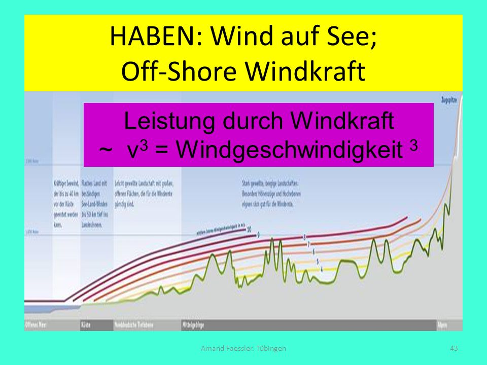 HABEN: Wind auf See; Off-Shore Windkraft