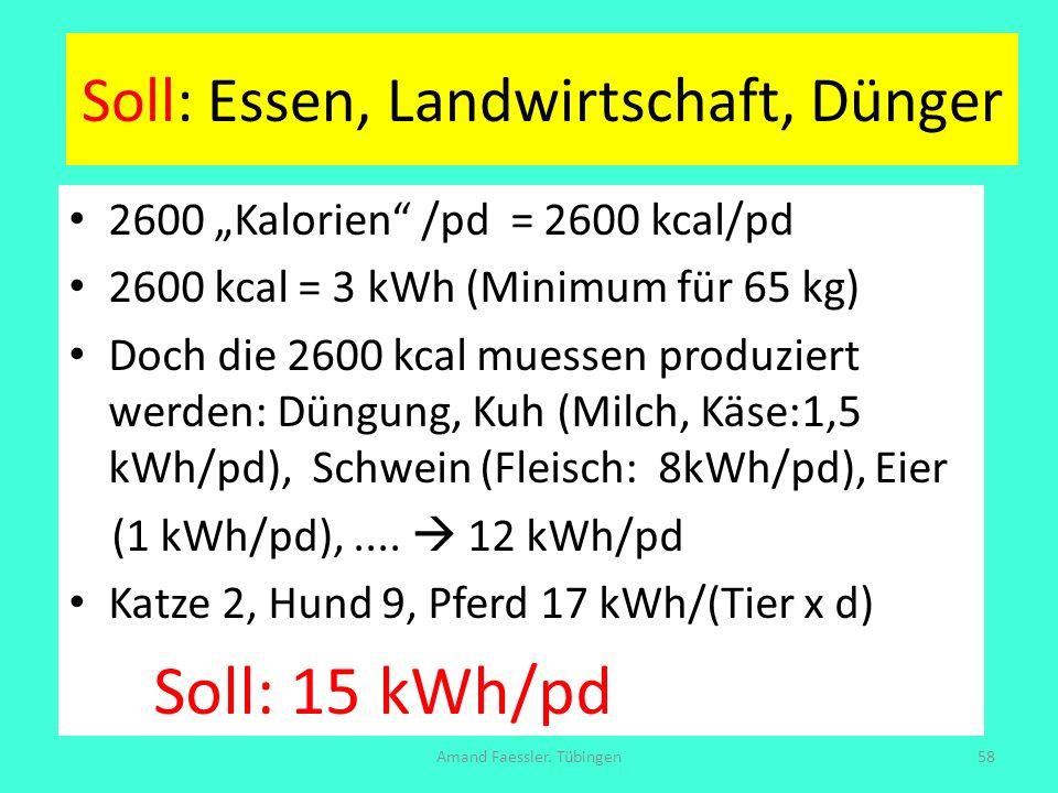 Soll: Essen, Landwirtschaft, Dünger