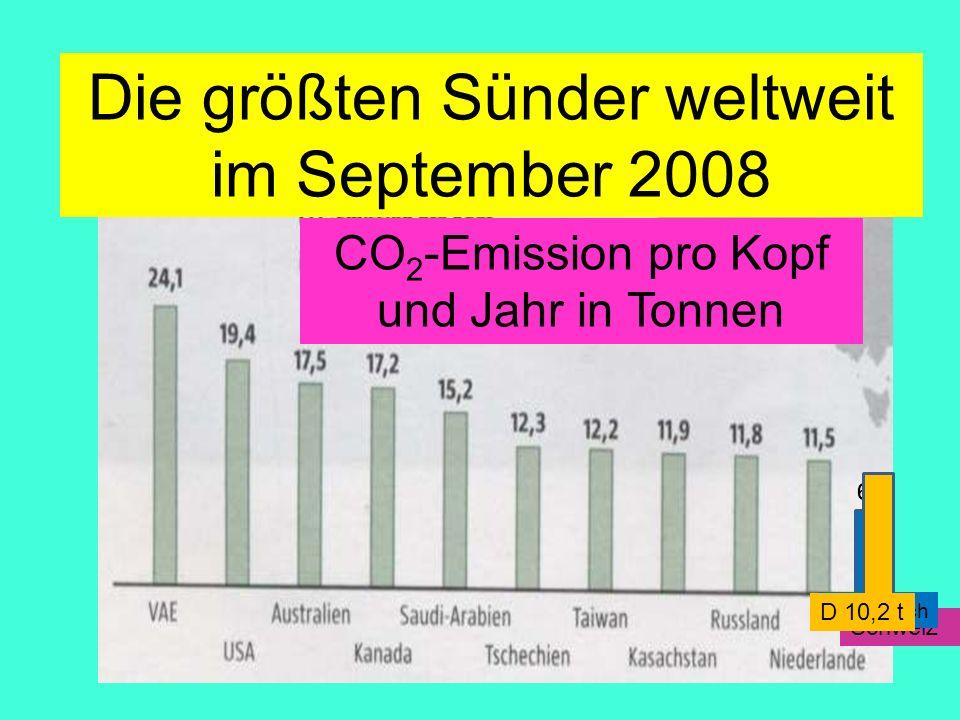 Die größten Sünder weltweit im September 2008
