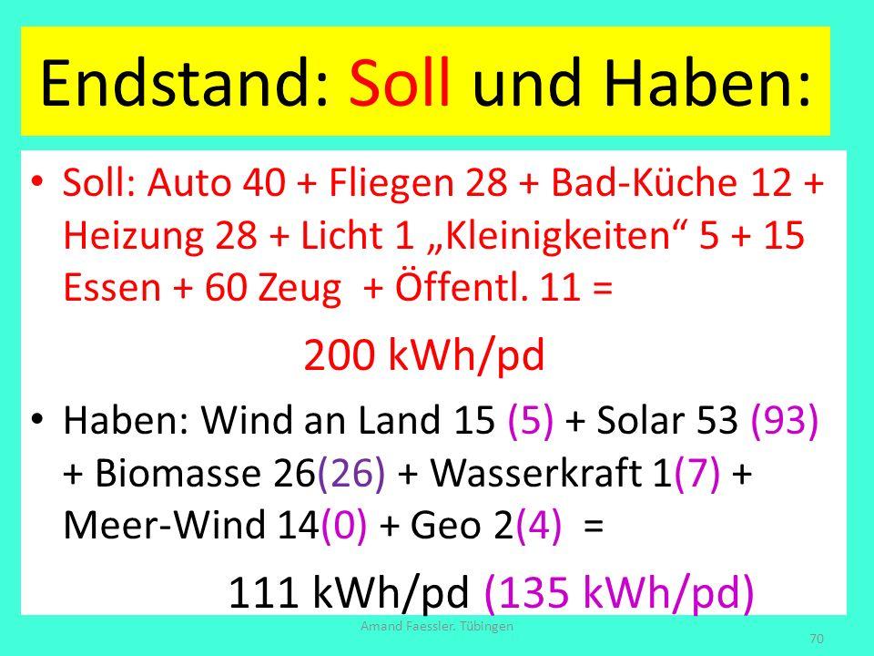 Endstand: Soll und Haben: