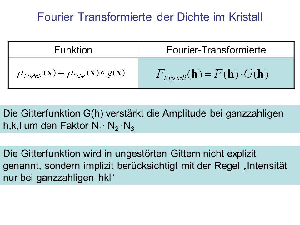 Fourier Transformierte der Dichte im Kristall