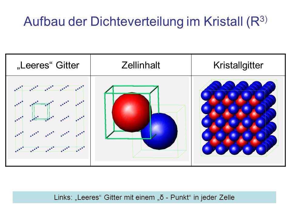 Aufbau der Dichteverteilung im Kristall (R3)