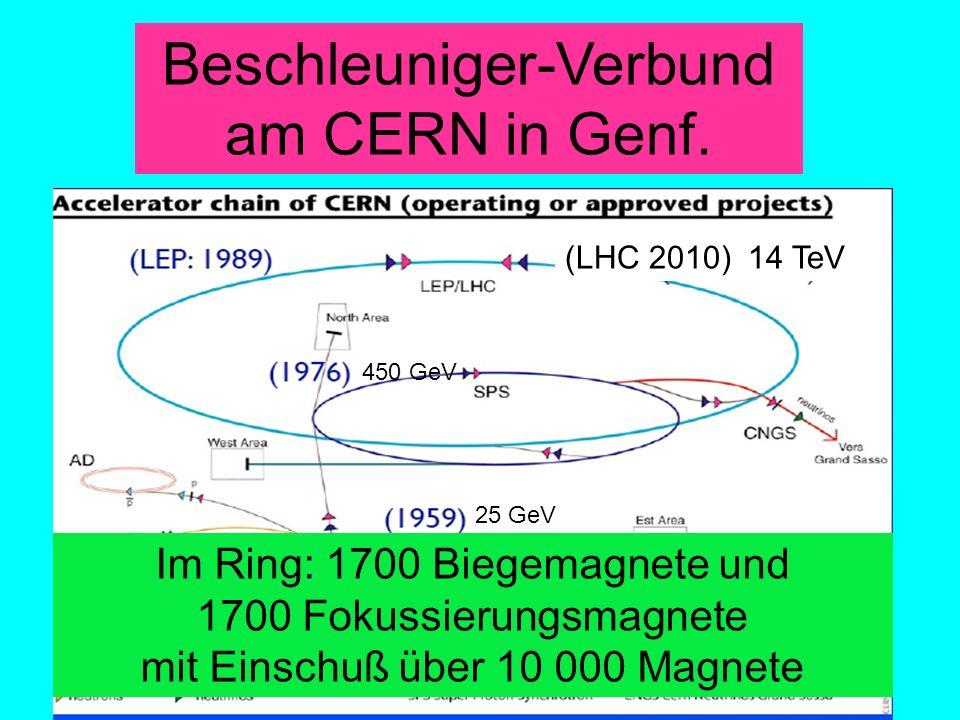 Beschleuniger-Verbund am CERN in Genf.