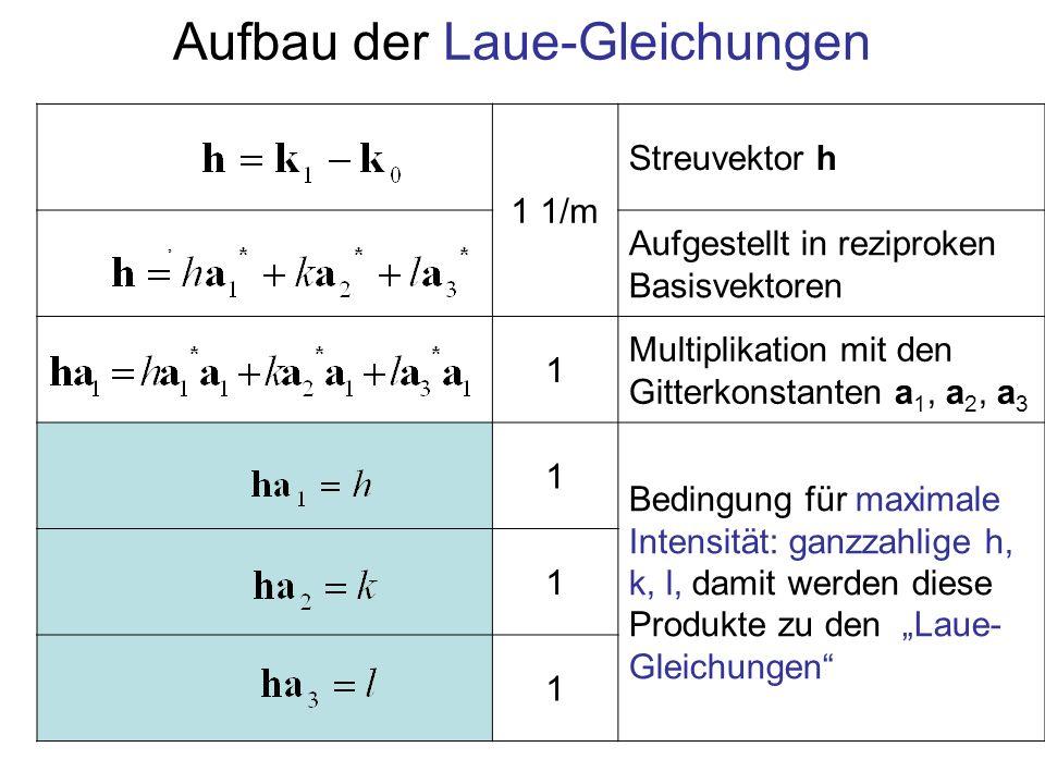 Aufbau der Laue-Gleichungen