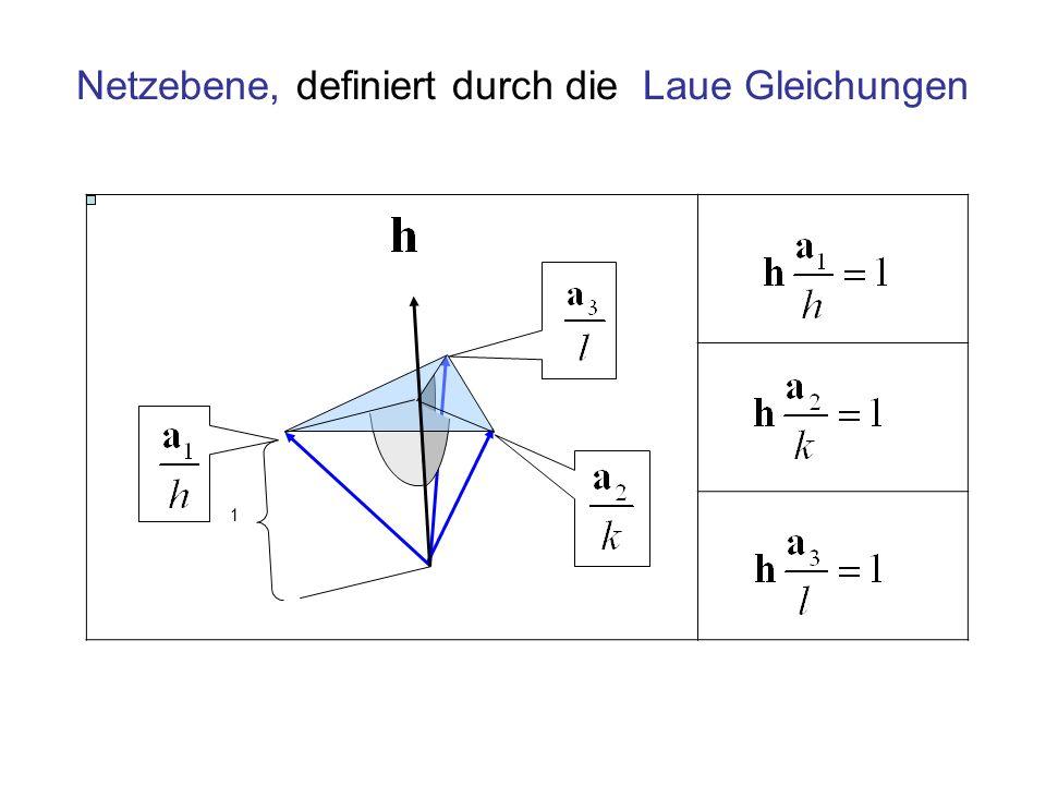 Netzebene, definiert durch die Laue Gleichungen