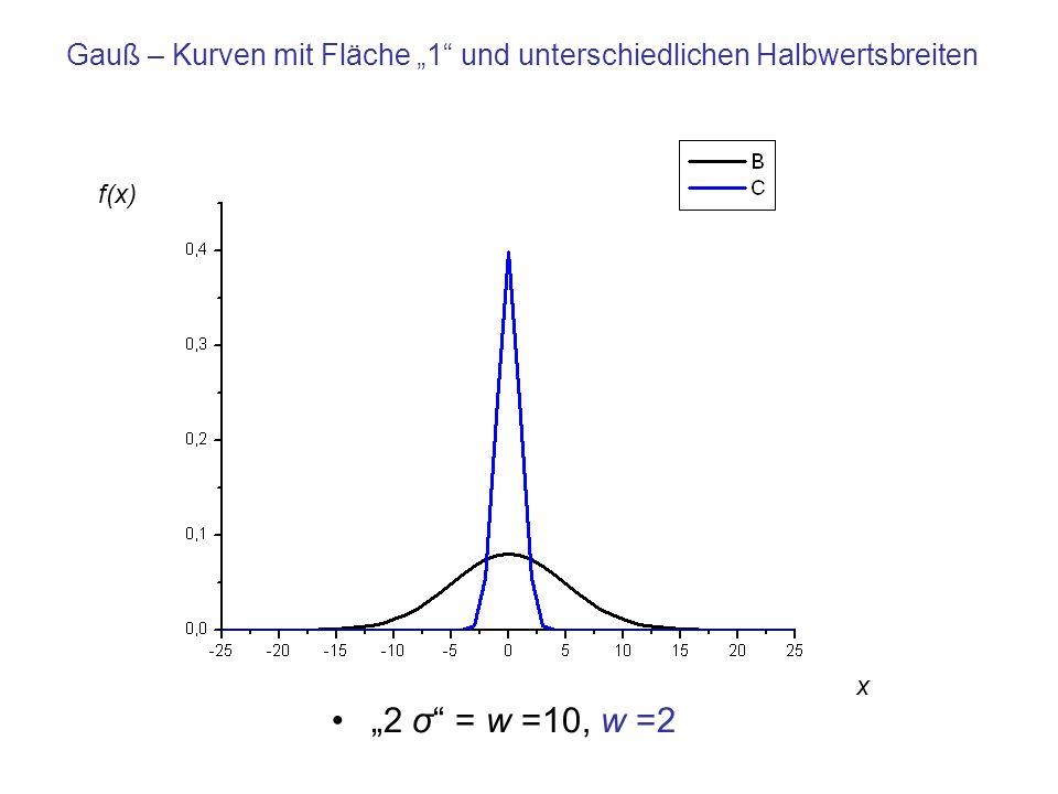 """Gauß – Kurven mit Fläche """"1 und unterschiedlichen Halbwertsbreiten"""