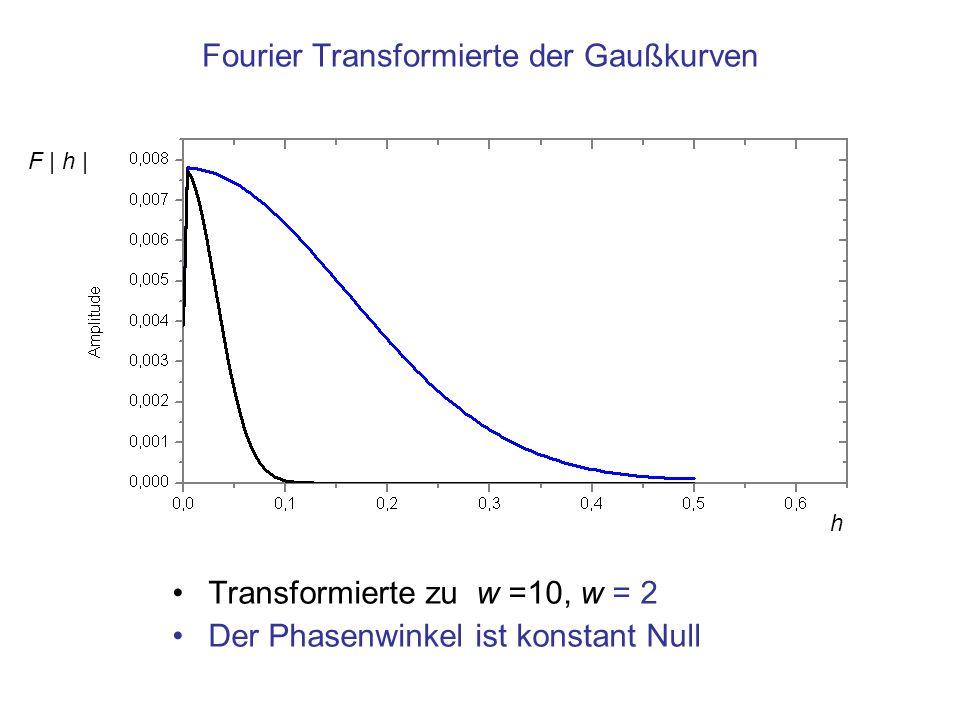 Fourier Transformierte der Gaußkurven