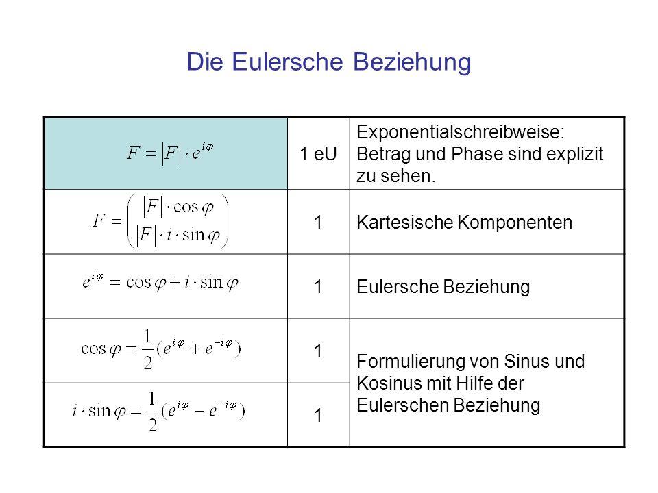 Die Eulersche Beziehung