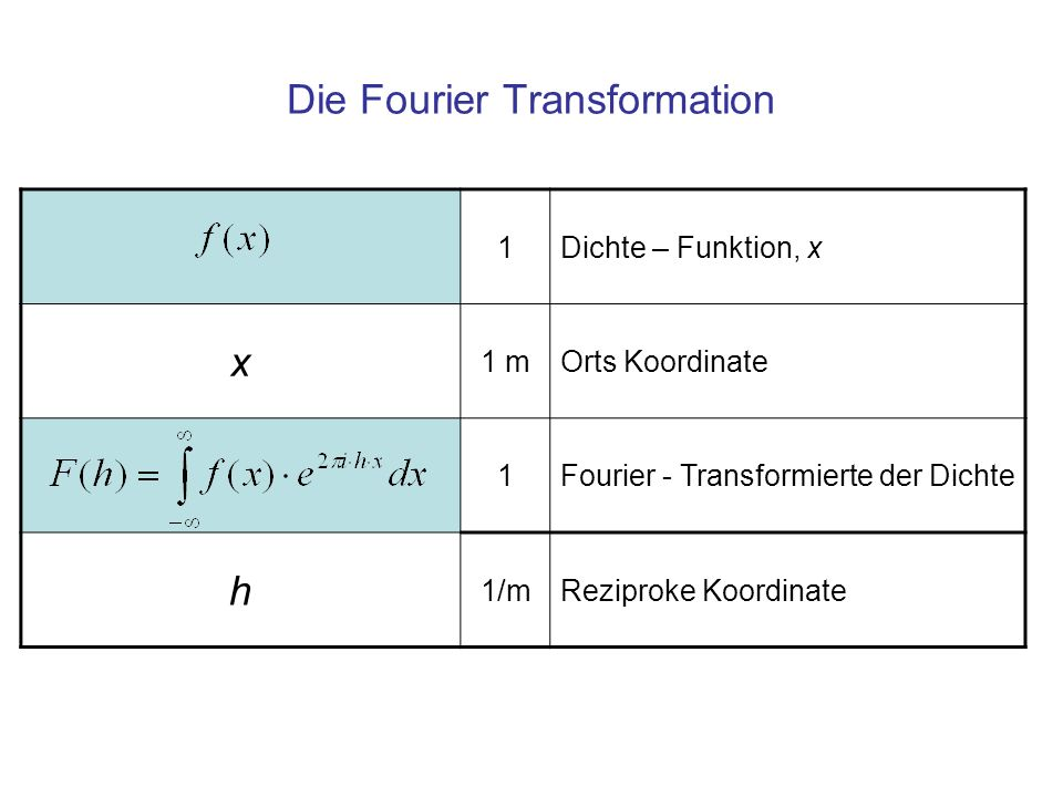 Die Fourier Transformation