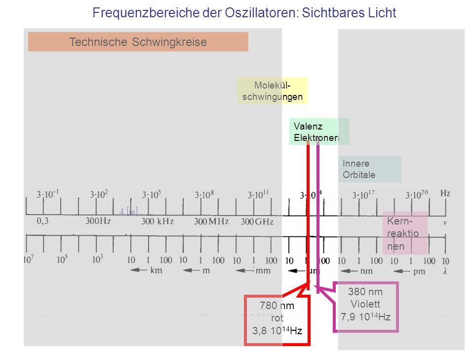 Frequenzbereiche der Oszillatoren: Sichtbares Licht