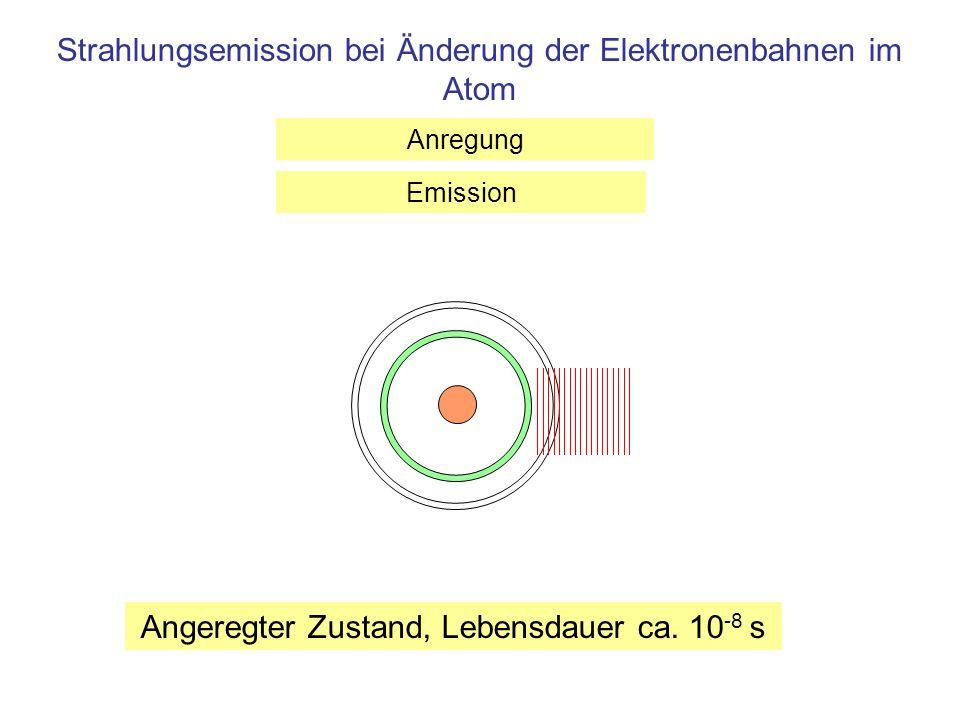 Strahlungsemission bei Änderung der Elektronenbahnen im Atom