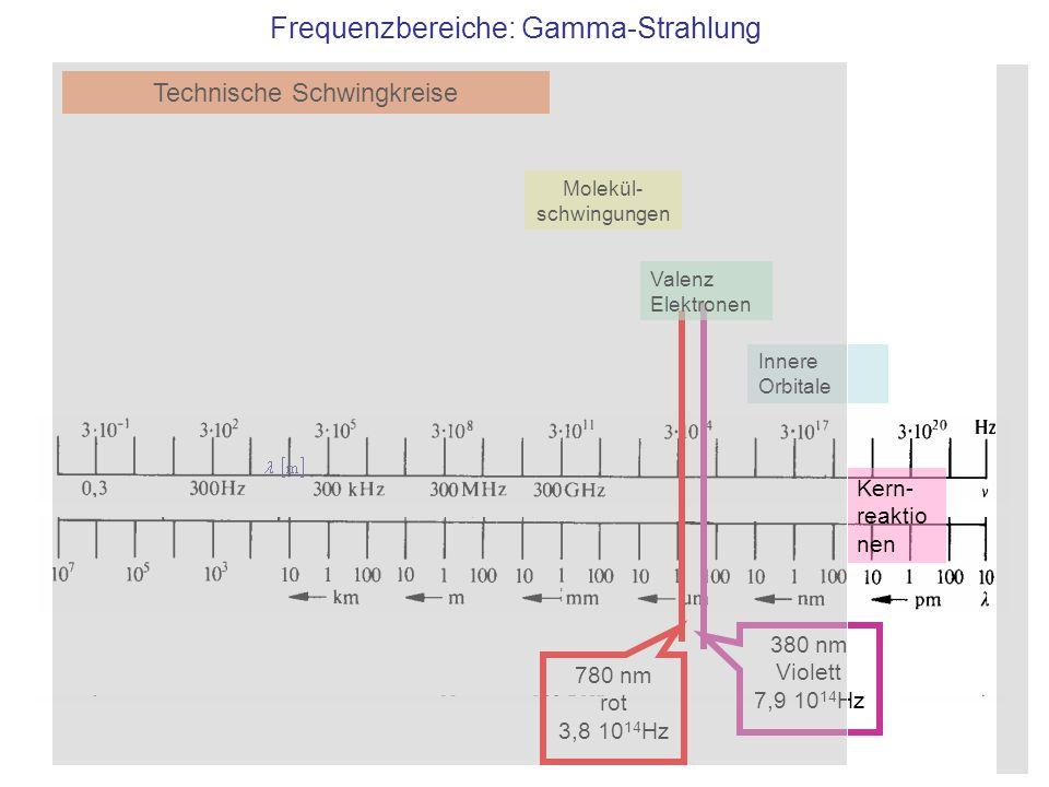 Frequenzbereiche: Gamma-Strahlung