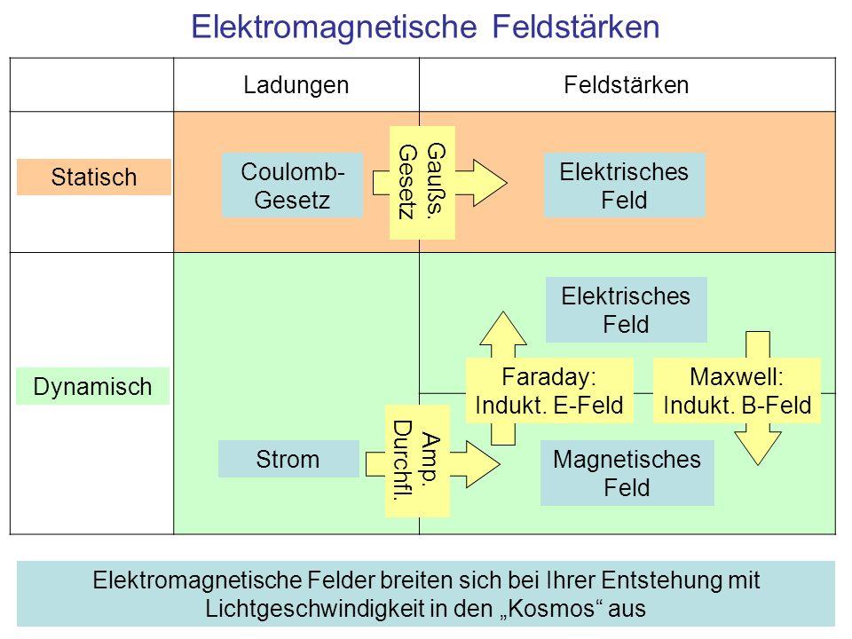 Elektromagnetische Feldstärken