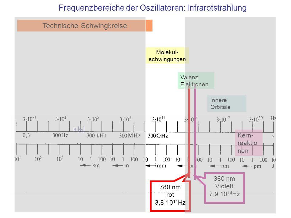 Frequenzbereiche der Oszillatoren: Infrarotstrahlung
