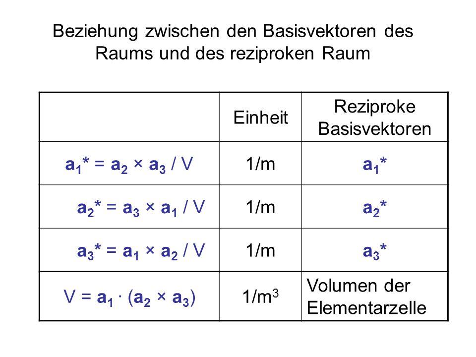Beziehung zwischen den Basisvektoren des Raums und des reziproken Raum